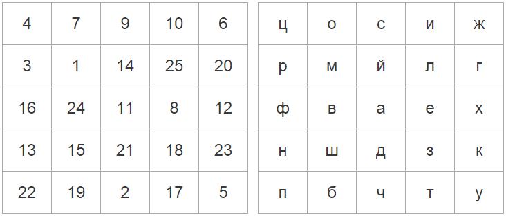 Онлайн упражнения: классическая таблица Шульте и буквенная таблица Шульте