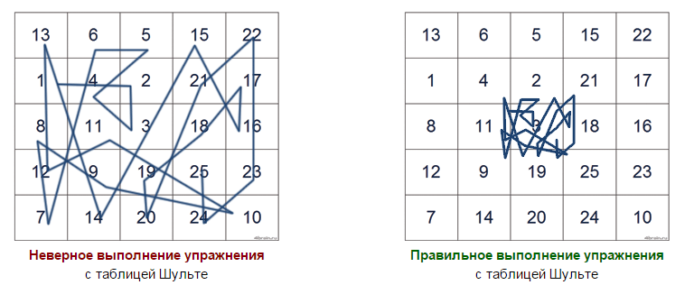 Правильное и неправильное выполнение таблиц Шульте