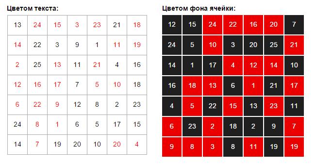 Красно-черные таблицы Горбова Шульте