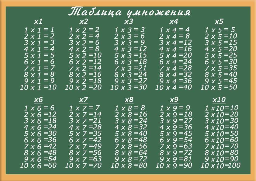 Таблица умножения, умножение
