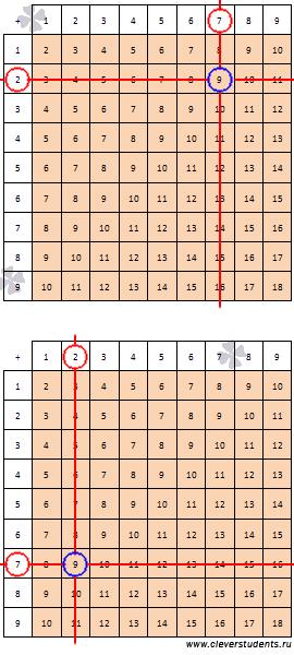 Сложение, таблица сложения