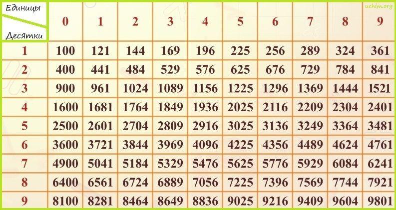извлечение корня, таблица квадратов