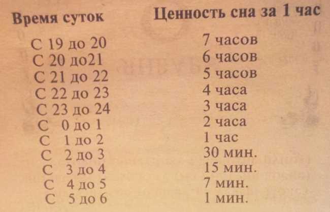 Таблица ценности 1 часа сна в разное время