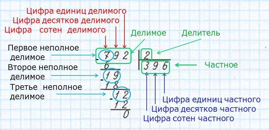 деление чисел умножение примеры двузначное с остатком
