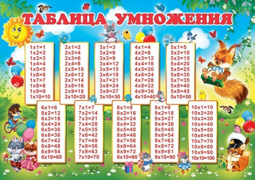 таблица умножения на два три четыре пять шесть семь восемь девять